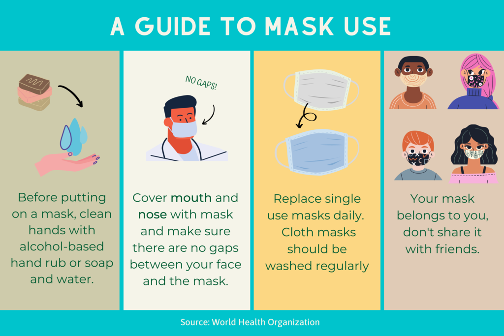 Proper mask wearing infographic